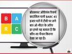 रिपब्लिक विवाद के बाद ब्रॉडकास्ट काउंसिल BARC ने न्यूज चैनलों की वीकली TRP लिस्ट पर अस्थायी रोक लगाई|देश,National - Dainik Bhaskar