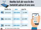 टेक अडॉप्शन में भारत की रफ्तार में तेजी, टेलीकॉम कंपनियों को दिल्ली और मुंबई में 5G शुरु करने के लिए 18,700 करोड़ रुपए की होगी जरुरत|बिजनेस,Business - Dainik Bhaskar