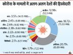 भारत समेत सबसे ज्यादा संक्रमित 5 देशों में 58% से ज्यादा मामले; चीन में कोरोना की 11 वैक्सीन तैयार की जा रही|विदेश,International - Dainik Bhaskar