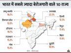 देश में नौकरियों की रफ्तार बढ़ी, पर 10 राज्यों में बेरोजगारी दर डबल डिजिट में, उत्तराखंड-हरियाणा टॉप पर|बिजनेस,Business - Dainik Bhaskar