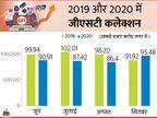 इस महीने का GST कलेक्शन एक लाख करोड़ रुपए होने की उम्मीद, त्यौहारी सीजन का असर|बिजनेस,Business - Dainik Bhaskar
