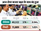 सेंसेक्स 376 अंकों की बढ़त के साथ बंद, एम कैप के लिहाज से कोटक बैंक बनी 7वीं सबसे बड़ी कंपनी, बैंक का शेयर 11% उछला|बिजनेस,Business - Money Bhaskar