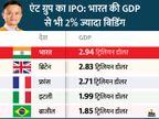 अलीबाबा के एंट ग्रुप के IPO के लिए 3 ट्रिलियन डॉलर की बिडिंग, भारत-ब्रिटेन की GDP से भी ज्यादा|बिजनेस,Business - Dainik Bhaskar