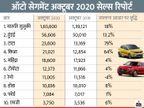 टाटा ने सालाना आधार पर सबसे ज्यादा 79% की वृद्धि दर्ज की, सबसे ज्यादा कारें मारुति सुजुकी ने बेचीं|टेक & ऑटो,Tech & Auto - Dainik Bhaskar
