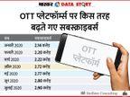 TV चैनल्स का जमाना गया? भारत में चार महीने में 30% तक बढ़ गए OTT सबस्क्राइबर्स|एक्सप्लेनर,Explainer - Dainik Bhaskar