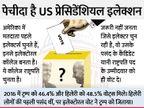 पॉपुलर वोट और इलेक्टोरल कॉलेज समेत अमेरिकी चुनाव से जुड़ी 5 बातें, जो आपको समझनी चाहिए|विदेश,International - Dainik Bhaskar