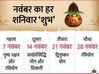 पुष्य नक्षत्र से दिवाली तक 7 शुभ मुहूर्त, 17 साल बाद दीपावली पर सर्वार्थसिद्धि योग|ज्योतिष,Jyotish - Dainik Bhaskar