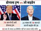 इस बार हारे तो 2024 में ट्रम्प फिर लड़ेंगे चुनाव, तब तक बाइडेन की उम्र के हो जाएंगे विदेश,International - Dainik Bhaskar
