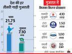 देश में बनने वाली हर 3 में से एक पैसेंजर कार 'मेड इन गुजरात', 22 लाख में से 7 लाख गाड़ियां यहीं बनती हैं|टेक & ऑटो,Tech & Auto - Dainik Bhaskar