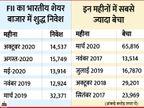 शेयर बाजार में FII के शुद्ध निवेश का 13 सालों का टूट सकता है रिकॉर्ड|बिजनेस,Business - Dainik Bhaskar