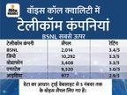 BSNL की वॉइस कॉल क्वालिटी जियो, एयरटेल और वोडाफोन से बेहतर; ट्रैवलिंग के दौरान जियो की कॉलिंग सबसे खराब|टेक & ऑटो,Tech & Auto - Dainik Bhaskar