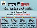 कैंसर के सिर्फ 5% केस जेनेटिक, बाकी 95% से बचना हमारे हाथों में; बस लाइफस्टाइल बदलने की जरूरत|देश,National - Money Bhaskar