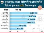 107 दिन बाद एक्टिव मरीजों का आंकड़ा 5 लाख से कम; 12 करोड़ लोगों का टेस्ट पूरा हुआ|देश,National - Dainik Bhaskar