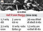 1.7 करोड़ मौतों के बाद थमा दुनिया का सबसे भीषण महायुद्ध, सेंट्रल पॉवर्स की हुई थी हार देश,National - Dainik Bhaskar