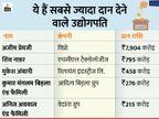अजीम प्रेमजी ने एक साल में 7904 करोड़ रुपए दान किए, मुकेश अंबानी से 17 गुना ज्यादा|बिजनेस,Business - Dainik Bhaskar