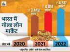 कोरोना संकट में भारतीय ग्राहकों ने गोल्ड के सहारे पूरी की वित्तीय जरूरतें, देश में गोल्ड लोन का मार्केट भी बढ़ा|बिजनेस,Business - Money Bhaskar
