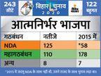 NDA को 125 और महागठबंधन को 110 सीटें; भाजपा ने कहा- बेशक, नीतीश ही सीएम होंगे बिहार चुनाव,Bihar Election - Dainik Bhaskar