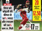 मुंबई को 20 करोड़ मिले; रनरअप दिल्ली की प्राइज मनी कोहली की कीमत से 4.5 करोड़ कम|IPL 2020,IPL 2020 - Dainik Bhaskar