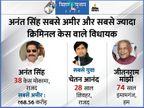 बाहुबली अनंत सिंह क्रिमिनल केस और दौलत में अव्वल, इस बार बुजुर्गों की भी तादाद बढ़ी|बिहार चुनाव,Bihar Election - Dainik Bhaskar