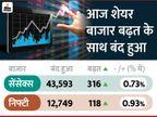 बाजार लगातार 8वें दिन बढ़त के साथ बंद; सेंसेक्स रिकॉर्ड 43593 स्तर पर पहुंचा, निफ्टी भी 12700 के पार बिजनेस,Business - Money Bhaskar
