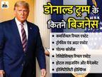 नई पार्टी बना सकते हैं डोनाल्ड ट्रम्प; महामारी में उनकी नेटवर्थ 100 करोड़ डॉलर कम हो गई विदेश,International - Dainik Bhaskar