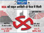 बिहार में भाजपा कैसे बनी जदयू से बड़ी पार्टी? 52 मुस्लिम सीटों पर क्या रहा हाल? 10 ग्राफिक्स में समझें|एक्सप्लेनर,Explainer - Dainik Bhaskar