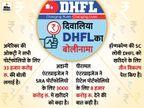DHFL के सभी पोर्टफोलियो के लिए बोली लगा सकता है अडानी ग्रुप, ओकट्री से ज्यादा पैसे ऑफर किए|बिजनेस,Business - Dainik Bhaskar