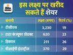 अब नए सम्वत की कीजिए शुरुआत, इन शेयरों में मिल सकता है 15 से 29% तक का फायदा|बिजनेस,Business - Dainik Bhaskar