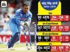 IPL में प्रदर्शन के आधार पर 5 दावेदार, 4 को ऑस्ट्रेलिया दौरे के लिए मिली जगह, एक को है इंतजार स्पोर्ट्स,Sports - Dainik Bhaskar