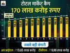 BSE का M-Cap 11 दिनों में 13 लाख करोड़ बढ़ा, लेकिन रिलायंस और TCS नहीं बढ़े|बिजनेस,Business - Dainik Bhaskar