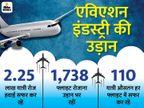 देश में हर दिन 2.25 लाख यात्री हवाई सफर कर रहे, छह महीने में फ्लाइट ऑपरेशन ढाई गुना हुआ|एक्सप्लेनर,Explainer - Dainik Bhaskar