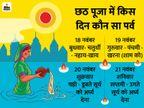 चार दिन के इस पर्व पर भगवान सूर्य और छठ मैया की पूजा क्यों महत्वपूर्ण है, कौन हैं छठ मैया धर्म,Dharm - Dainik Bhaskar