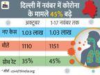 बाजार बंद हुए और शादियों में सिर्फ 50 मेहमानों की छूट मिली तो 5000 करोड़ के वेडिंग मार्केट पर असर पड़ेगा|देश,National - Dainik Bhaskar