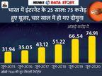 भारत में 75 करोड़ हुए इंटरनेट यूजर; 12 GB के साथ मंथली डेटा यूज में दुनिया में सबसे आगे एक्सप्लेनर,Explainer - Dainik Bhaskar