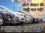 क्या मंदी से उबर रही है ऑटो इंडस्ट्री? कोरोना के बावजूद कार-बाइक ज्यादा खरीद रहे हैं लोग|एक्सप्लेनर,Explainer - Dainik Bhaskar