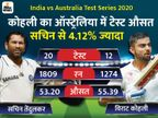 सचिन के बाद विराट दूसरे भारतीय जिन्होंने ऑस्ट्रेलिया के खिलाफ उसी के घर में सबसे ज्यादा रन बनाए|क्रिकेट,Cricket - Dainik Bhaskar