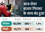कोरोना के बढ़ते मामलों से बाजार की तेजी थमी; सेंसेक्स दिन के टॉप से 630+ अंक गिरकर 43600 पर पहुंचा बिजनेस,Business - Dainik Bhaskar