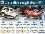 टाटा नेक्सन, हुंडई वेन्यू से लेकर ईकोस्पोर्ट तक, कितनी सुरक्षित हैं ये 8 सब-कॉम्पैक्ट एसयूवी, देखें लिस्ट|टेक & ऑटो,Tech & Auto - Dainik Bhaskar
