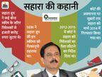सहारा ग्रुप को 62 हजार करोड़ रु. जमा करने का आदेश दें, ऐसा न हो तो सुब्रत रॉय को कस्टडी में लिया जाए|बिजनेस,Business - Money Bhaskar