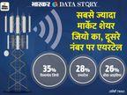 20% तक बढ़ने वाला है मोबाइल बिल; जानें क्या हैं इसके कारण और आप पर क्या होगा असर?|एक्सप्लेनर,Explainer - Dainik Bhaskar
