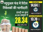 डिस्ट्रीब्यूटर के भरोसे हैं म्यूचुअल फंड में रिटेल निवेशक, कुल फोलियो में 90 पर्सेंट हिस्सेदारी बिजनेस,Business - Money Bhaskar