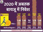 एडटेक स्टार्टअप बायजू को मिला इस साल का पांचवां निवेश, कंपनी का वैल्यूएशन 89 हजार करोड़ रुपए हुआ|बिजनेस,Business - Dainik Bhaskar