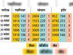 इंदौर-भोपाल से ज्यादा मौतें ग्वालियर में, 6 दिन में 16 ने दम तोड़ा; काेराेना की दूसरी लहर ज्यादा घातक|ग्वालियर,Gwalior - Dainik Bhaskar