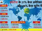 रबर के ग्लव्स बनाने वाली दुनिया की सबसे बड़ी कंपनी के 2400 एम्पलाई संक्रमित, 28 प्लांट बंद करेगी|विदेश,International - Dainik Bhaskar