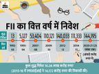 1992 में 13 करोड़, 2020 में 1.44 लाख करोड़ रुपए हुआ, 11 हजार गुना से ज्यादा बढ़ा निवेश|बिजनेस,Business - Dainik Bhaskar