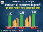 कोरोना और केंद्र ने राज्यों को कर्जदार बनाया; इस साल पहली छमाही में कर्ज बढ़कर 3.53 लाख करोड़ हुआ|एक्सप्लेनर,Explainer - Dainik Bhaskar