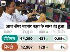 सेंसेंक्स 431अंक ऊपर 44259 पर बंद; पीयूष गोयल के साथ बैठक की खबर से शुगर शेयरों में रही 10% की बढ़त|बिजनेस,Business - Dainik Bhaskar