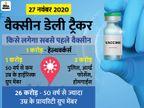 भारत में पहले फेज में 31 करोड़ लोगों को लगेगा कोरोना वैक्सीन, ब्लूप्रिंट तैयार|एक्सप्लेनर,Explainer - Dainik Bhaskar