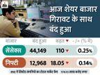 GDP आंकड़ों से पहले बाजार नर्वस; सेंसेक्स 110 अंक गिरकर 44,149 पर बंद, लेकिन एनर्जी शेयरों में रही 14% तक की तेजी|बिजनेस,Business - Dainik Bhaskar