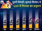 देश की अर्थव्यवस्था में दूसरी तिमाही में 8 से 11% की आ सकती है गिरावट बिजनेस,Business - Money Bhaskar